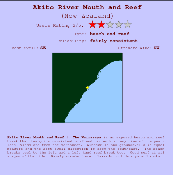 Akito River Mouth and Reef Locatiekaart en surfstrandinformatie