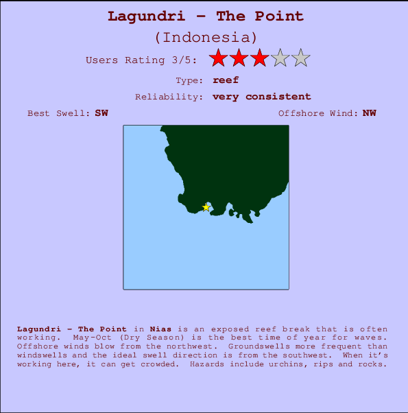 Lagundri - The Point Locatiekaart en surfstrandinformatie