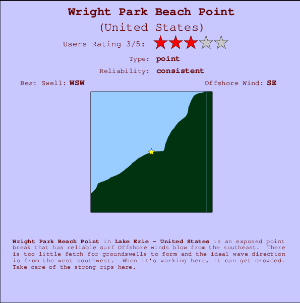 Wright Park Beach Point Locatiekaart en surfstrandinformatie
