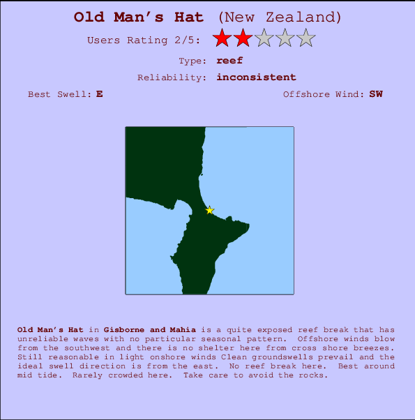 Old Man's Hat Locatiekaart en surfstrandinformatie