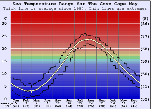 The Cove Cape May Zeewatertemperatuur Grafiek