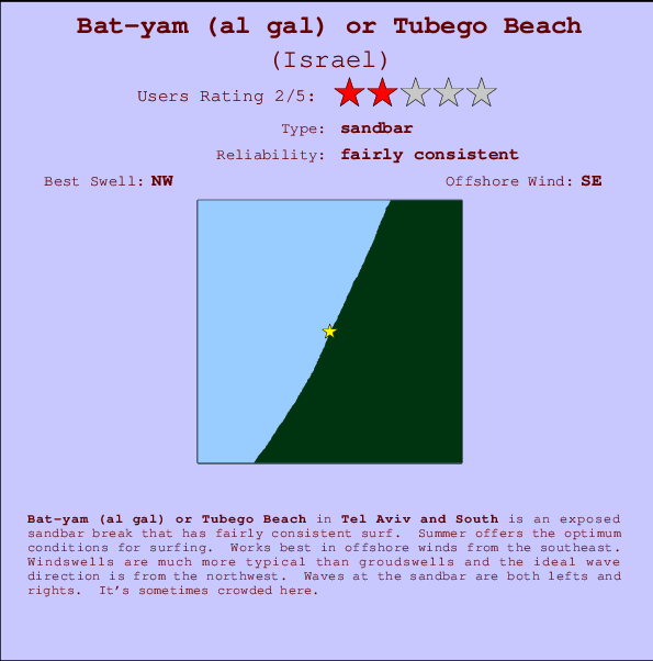 Bat-yam (al gal) or Tubego Beach Locatiekaart en surfstrandinformatie