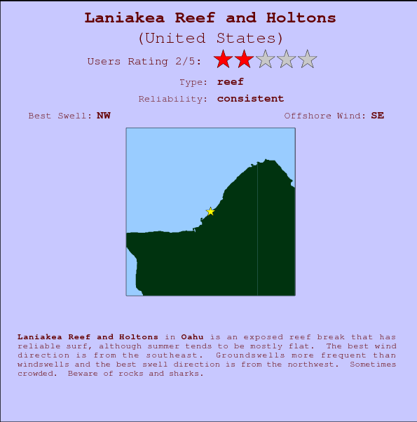 Laniakea Reef and Holtons Locatiekaart en surfstrandinformatie